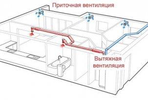 Вентиляция в частном доме своими руками: схемы, видео 2