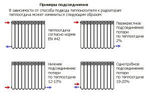 Пример подключения радиатора