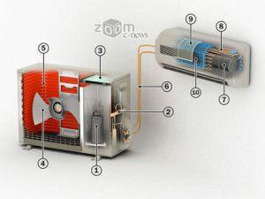 1—компрессор, 2— клапан, 3—схема управления, 4—вентилятор, 5—конденсатор, 6—хладагент, 7— вентилятор, 8—испаритель, 9—фильтр, 10—фильтр