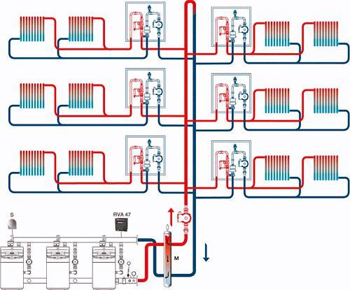 Газовое центральное отопление жилого многоквартирного дома