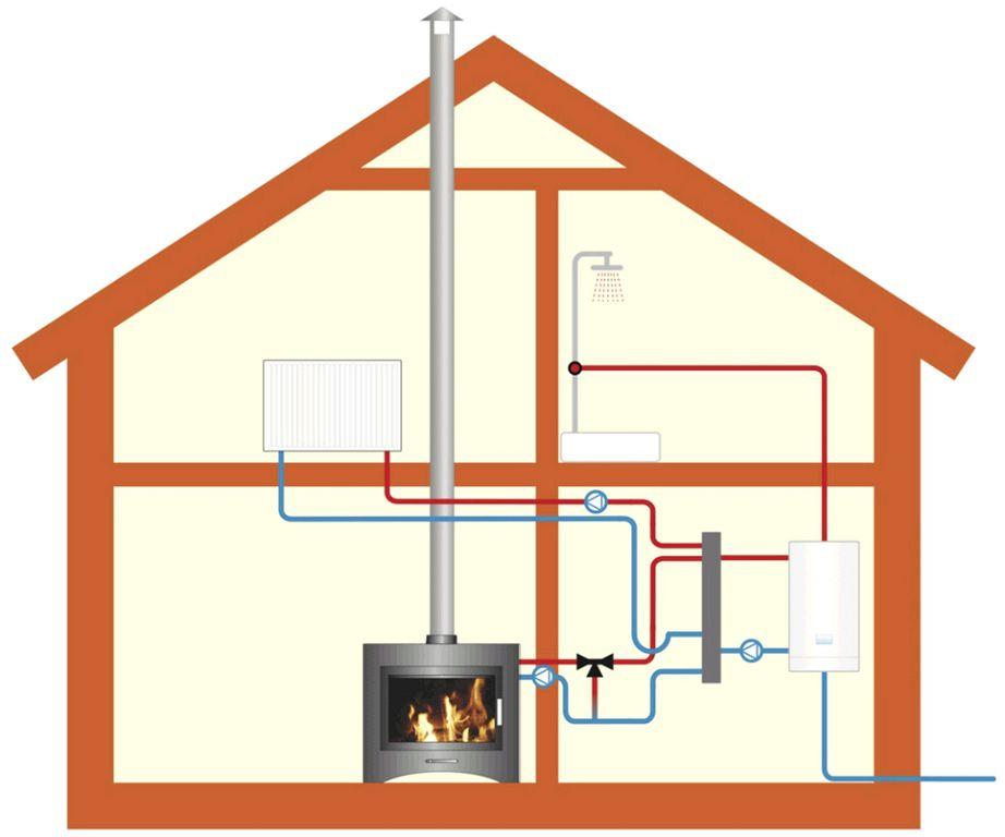 Схема отопления дачного домика