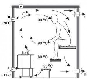 Как сделать вентиляцию парной(парилки) в русской бане