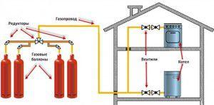 Отопление деревянного дома на газовых балонах