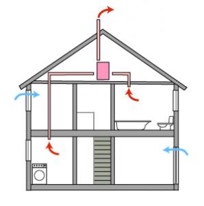 Покупка приточной вентиляции с подогревом воздуха в дом по хорошей цене