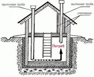 Принципиальная схема вентиляции погреба