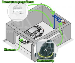 Правильное устройство вентиляции гаража: приточная, вытяжная или естественная?