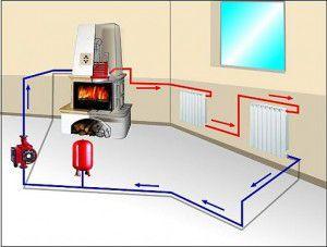 Схема печного отопления загородного частного дома
