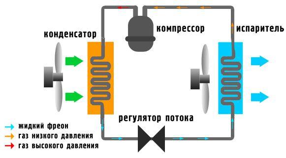 высота установки внутреннего блока кондиционера
