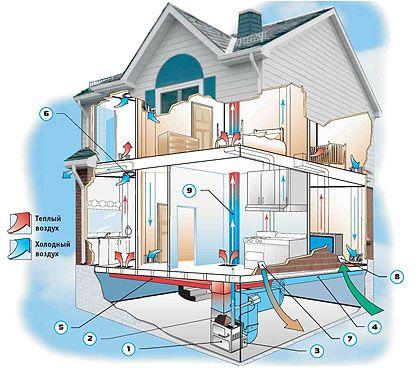 Схема вентиляции подвала в частном или загородном доме своими руками