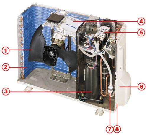 Устройство кондиционеров - схемы компрессора, блока управления, внешнего и наружного блоков