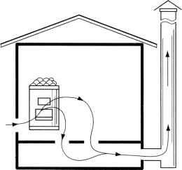 Вентиляция бани своими руками: вентиляция пола, схема, видео