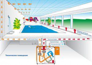 Вентиляция бассейна - расчет системы приточно-вытяжной вентиляции бассейна