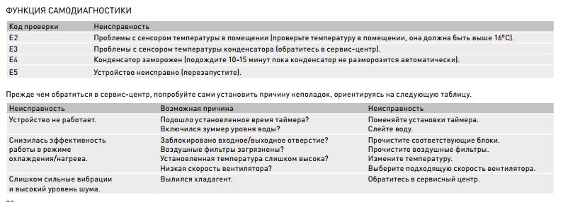 Коды ошибок мобильных напольных кондиционеров BORK