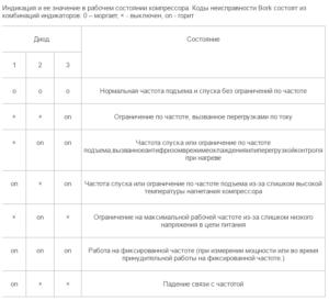 Коды ошибок настенного кондиционера BORK