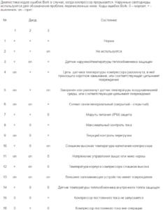 Коды ошибок компрессора BORK