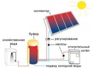 Альтернативные системы отопления частного дома: виды, способы, источники