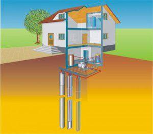 Геотермальное отопление загородного дома своими руками: принцип работы, цена, стоимость, отзывы