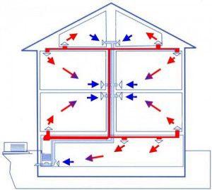 Системы воздушного отопления домов: частного, загородного, коттеджа своими руками