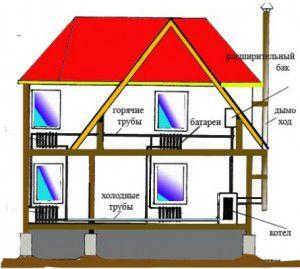 Водяное отопление домов: деревянного, жилого, загородного, одноэтажного, двухэтажного и устройства для этого
