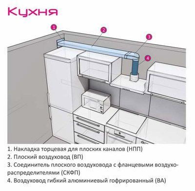 Как сделать вытяжку и вентиляцию в частном доме 580