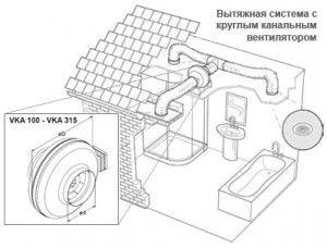 Вытяжная система с круглым канальным вентилятором