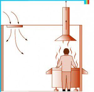 Движение вентилируемого воздуха на кухне