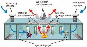 Схема пожарной вентиляции
