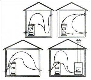Схемы движения воздуха в сауне