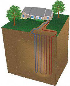 Принцип работы системы геотермального отопления, отзывы и видео систем сделанных своими руками