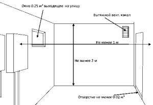 Приточная и вытяжная вентиляция газового котла при установке