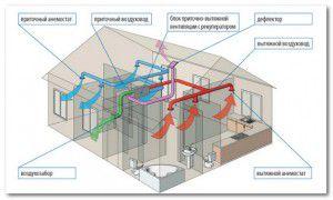 Типичный проект вентиляции дома