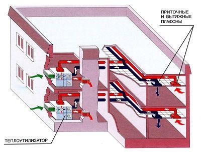 Схема вентиляции офисного