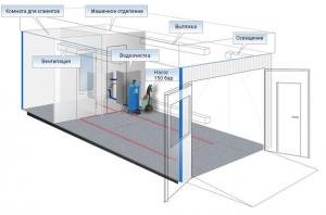 Проект системы вентиляции для автомойки и автосервиса