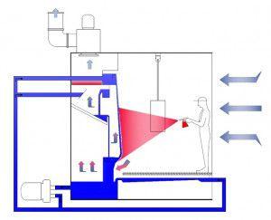 Расчет и схема системы вентиляции покрасочной камеры своими руками