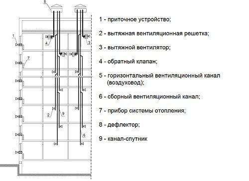 Схема вентиляции многоэтажного