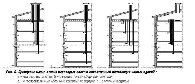 Схема вентиляции многоэтажных
