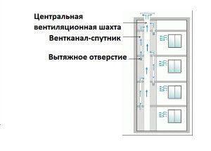 Принципиальная схема вентиляции панельного дома