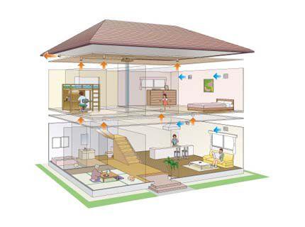Схема естественной вентиляции частного многоэтажного загородного дома