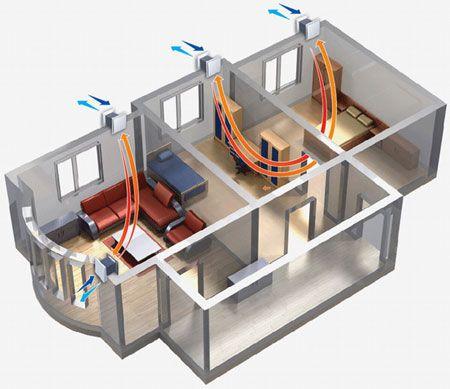 Картинки по запросу система вентиляции жилого здания