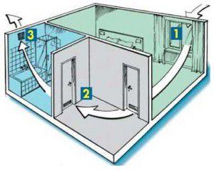 Схема вентиляции ванной