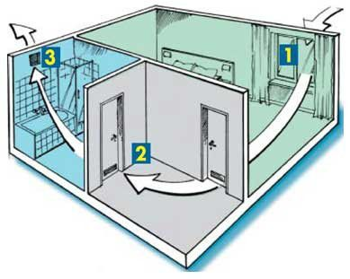 Вентиляция ванной комнаты в частном деревянном доме