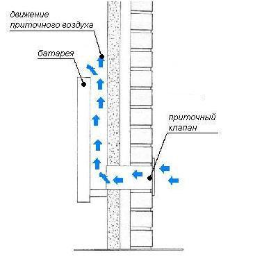 Схема вытяжно вентиляции