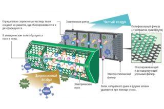 Роль плазменного фильтра в кондиционере