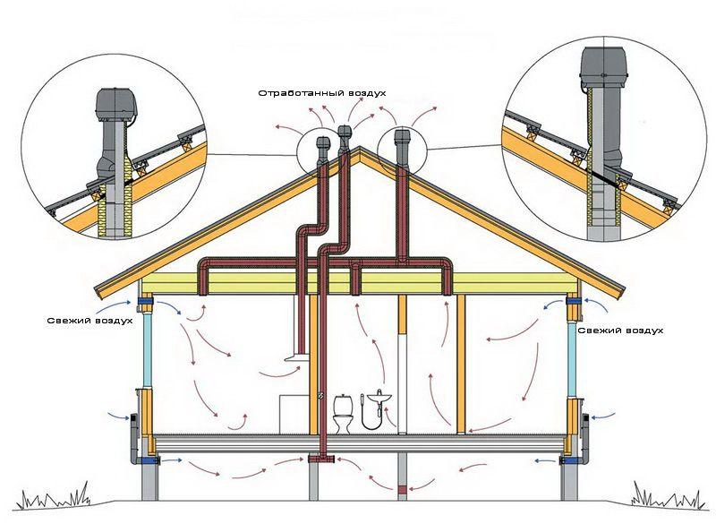 Схема движения воздуха в доме