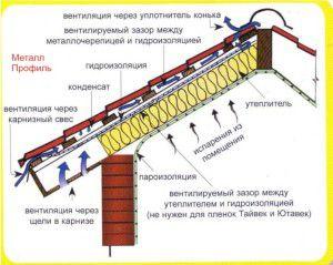 Схема вентиляции мансардной крыши