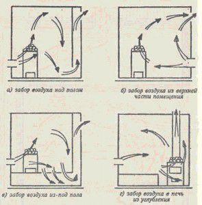 Схемы забора воздуха в сауне