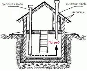 Как сделать вытяжку подвал в частном доме 943