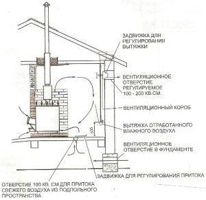 Точная схема естественной вентиляции сауны