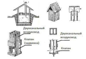Раньше вентиляцию в подвале делали именно по такой схеме