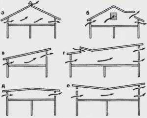 Размещение продухов в зависимости от формы крыши